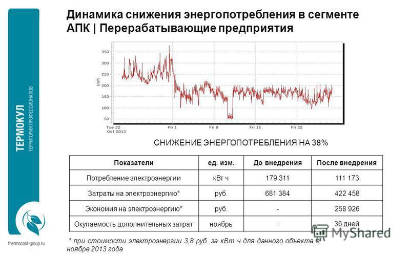 СНИЖЕНИЕ ЭНЕРГОПОТРЕБЛЕНИЯ НА 38% * при стоимости электроэнергии 3,8 руб. за к Вт ч для данного объекта в ноябре 2013 года Динамика снижения энергопотребления в сегменте АПК | Перерабатывающие предприятия Показателиед. изм.До внедрения После внедрени