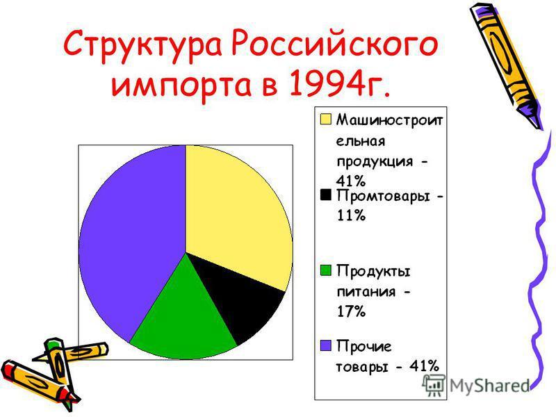 Импорт и его динамика За 1994 год объем импорта России составил 28 2 млрд долларов что на 5 2% выше уровня 1993 года Основу импорта России составляли изделия машиностроения В 1994 году закупки машин и оборудования возросли на 5 8% и составили 34% от