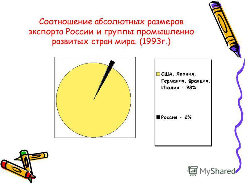 Презентация на тему Курихинская средняя общеобразовательная  7 Внешняя торговля России