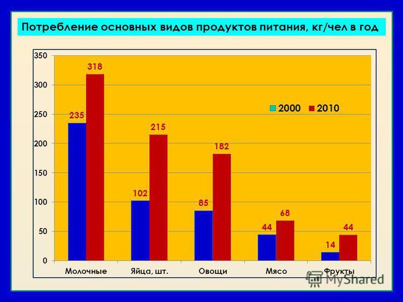 Потребление основных видов продуктов питания, кг/чел в год