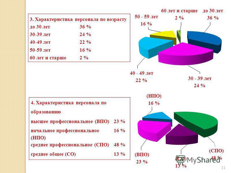3. Характеристика персонала по возрасту до 30 лет 36 % 30-39 лет 24 % 40-49 лет 22 % 50-59 лет 16 % 60 лет и старше 2 % до 30 лет 36 % 30 - 39 лет 24 % 40 - 49 лет 22 % 50 - 59 лет 16 % 60 лет и старше 2 % 4. Характеристика персонала по образованию в