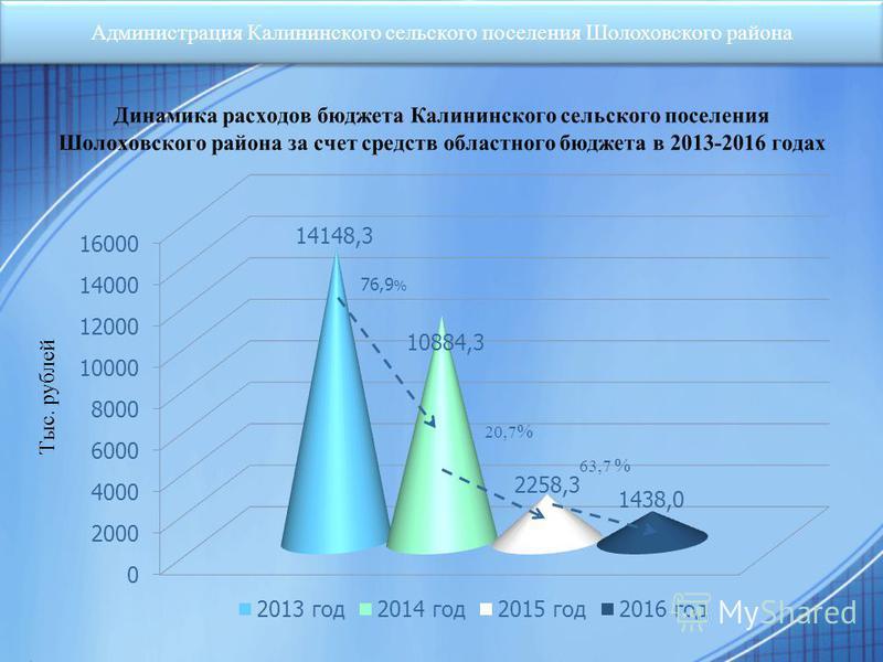 Администрация Калининского сельского поселения Шолоховского района