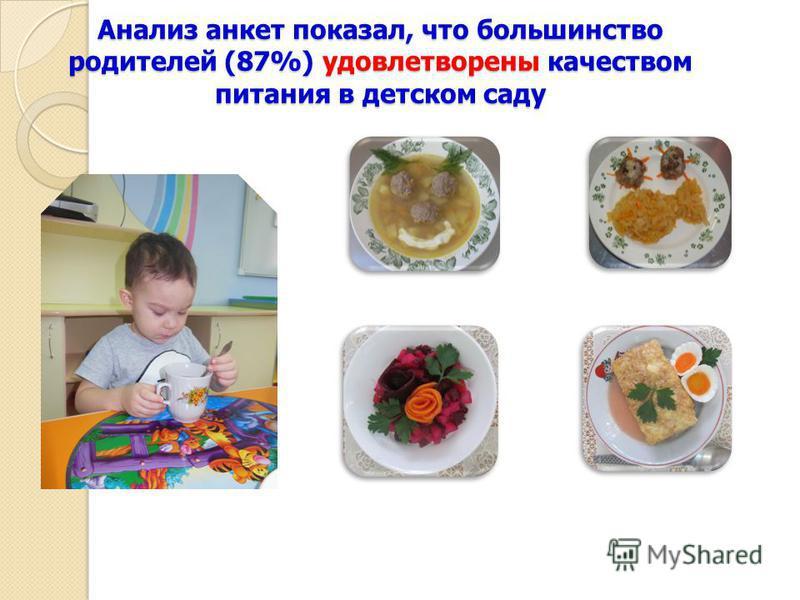 Анализ анкет показал, что большинство родителей (87%) удовлетворены качеством питания в детском саду