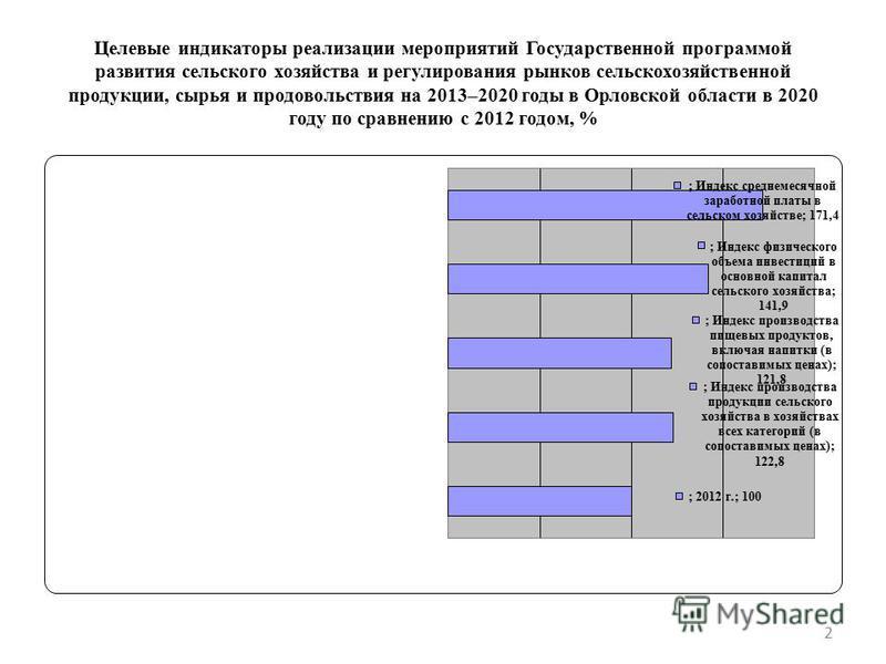 Целевые индикаторы реализации мероприятий Государственной программой развития сельского хозяйства и регулирования рынков сельскохозяйственной продукции, сырья и продовольствия на 2013–2020 годы в Орловской области в 2020 году по сравнению с 2012 годо