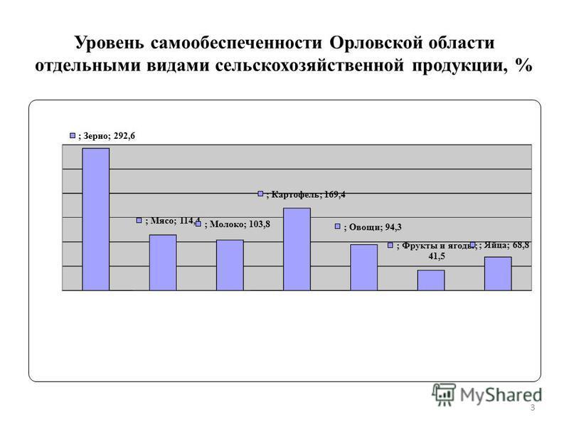 Уровень самообеспеченности Орловской области отдельными видами сельскохозяйственной продукции, % 3
