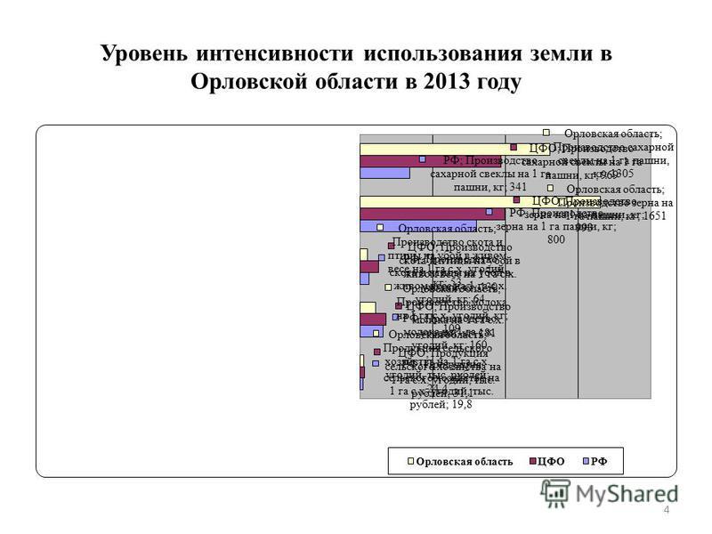 Уровень интенсивности использования земли в Орловской области в 2013 году 4