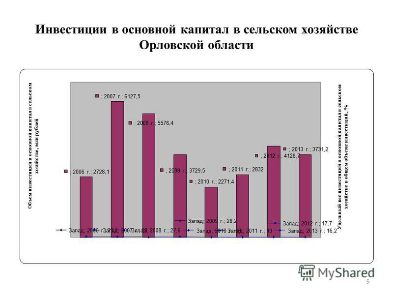 Инвестиции в основной капитал в сельском хозяйстве Орловской области 5