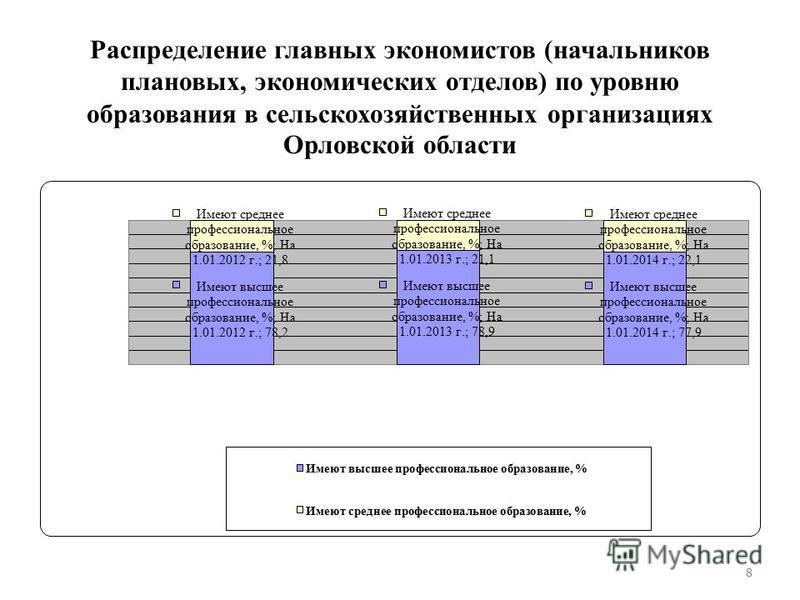 Распределение главных экономистов (начальников плановых, экономических отделов) по уровню образования в сельскохозяйственных организациях Орловской области 8