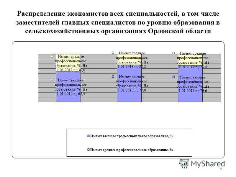 Распределение экономистов всех специальностей, в том числе заместителей главных специалистов по уровню образования в сельскохозяйственных организациях Орловской области 9