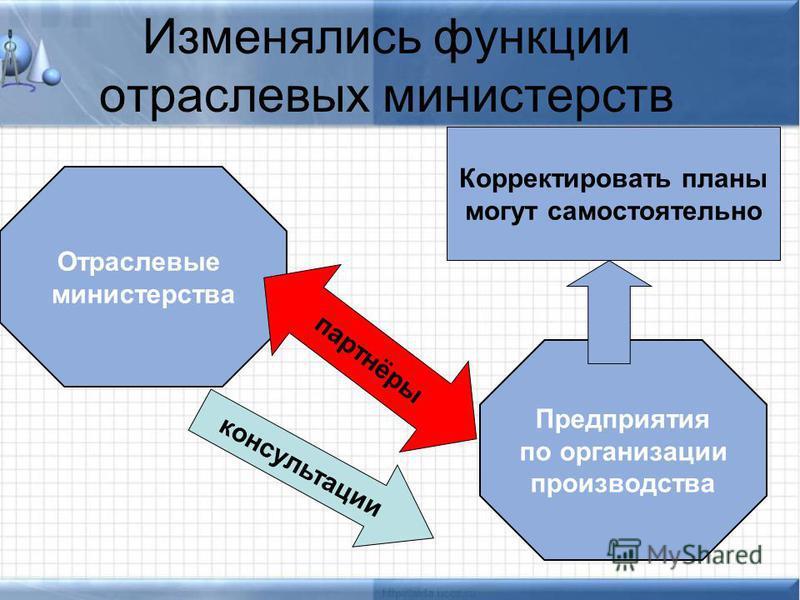 Изменялись функции отраслевых министерств Отраслевые министерства Предприятия по организации производства партнёры консультации Корректировать планы могут самостоятельно