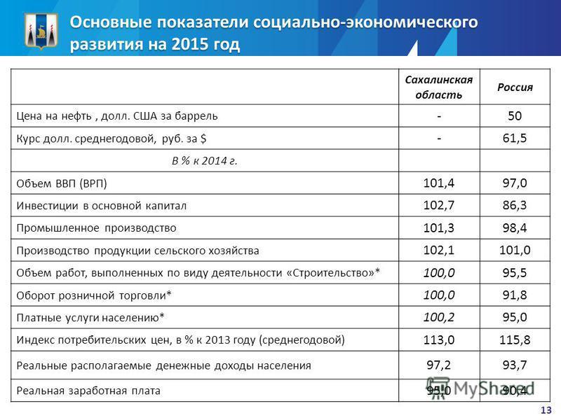 Основные показатели социально-экономического развития на 2015 год Сахалинская область Россия Цена на нефть, долл. США за баррель -50 Курс долл. среднегодовой, руб. за $ -61,5 В % к 2014 г. Объем ВВП (ВРП) 101,497,0 Инвестиции в основной капитал 102,7