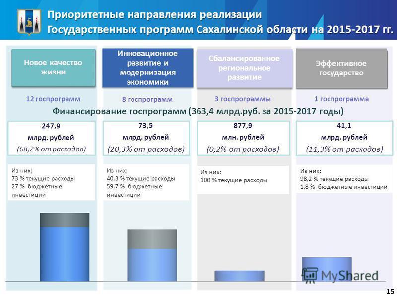 Приоритетные направления реализации Государственных программ Сахалинской области на 2015-2017 гг. Инновационное развитие и модернизация экономики Эффективное государство Новое качество жизни 12 госпрограмм 8 госпрограмм 3 госпрограммы 1 госпрограмма