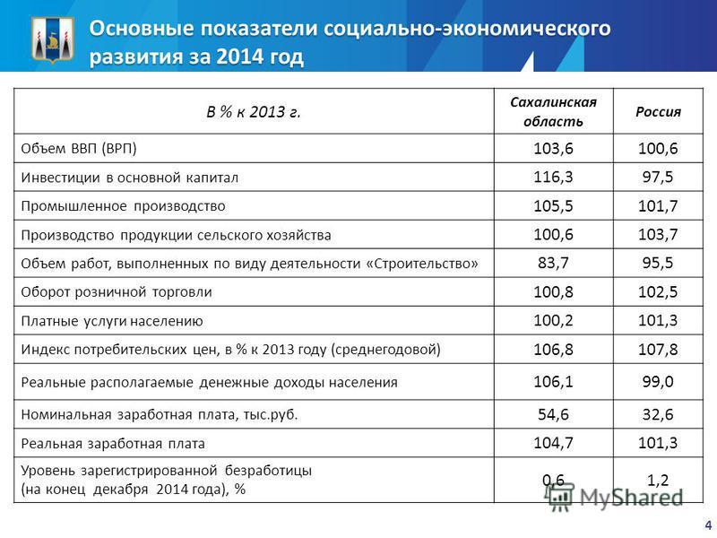 Основные показатели социально-экономического развития за 2014 год В % к 2013 г. Сахалинская область Россия Объем ВВП (ВРП) 103,6100,6 Инвестиции в основной капитал 116,397,5 Промышленное производство 105,5101,7 Производство продукции сельского хозяйс