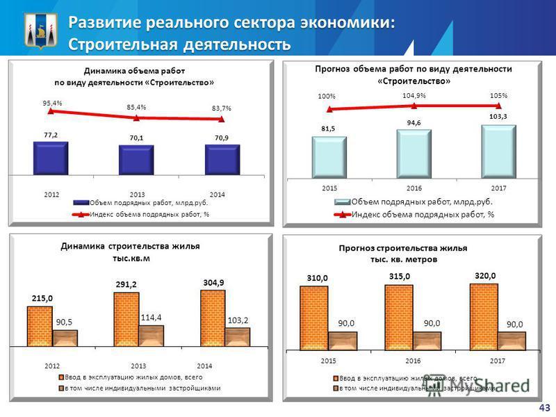 Развитие реального сектора экономики: Строительная деятельность 43 Прогноз объема работ по виду деятельности «Строительство»
