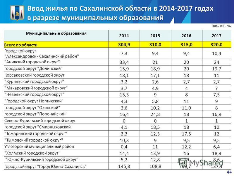 Ввод жилья по Сахалинской области в 2014-2017 годах в разрезе муниципальных образований Муниципальные образования 2014201520162017 Всего по области 304,9310,0315,0320,0 Городской округ