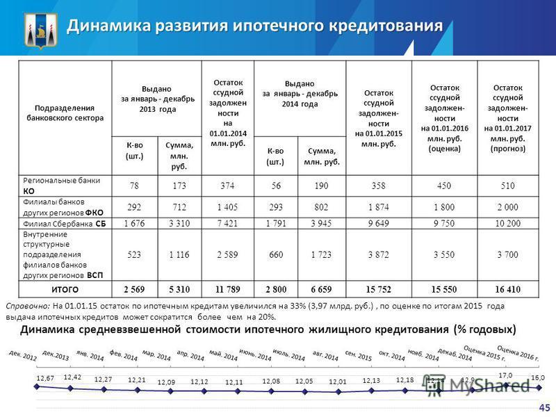 Динамика развития ипотечного кредитования Подразделения банковского сектора Выдано за январь - декабрь 2013 года Остаток ссудной задолжен ности на 01.01.2014 млн. руб. Выдано за январь - декабрь 2014 года Остаток ссудной задолжен- ности на 01.01.2015
