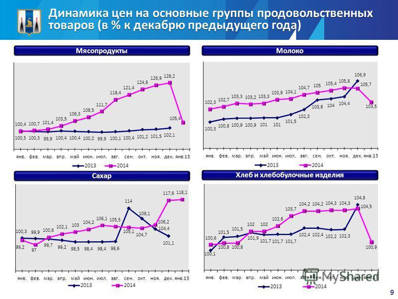 Динамика цен на основные группы продовольственных товаров (в % к декабрю предыдущего года) Мясопродукты Молоко Сахар Хлеб и хлебобулочные изделия 9