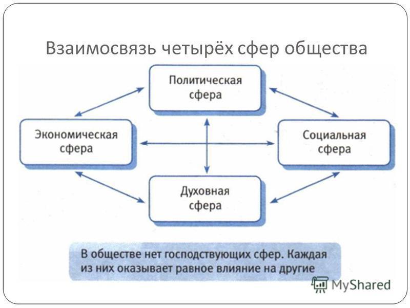 Взаимосвязь четырёх сфер общества
