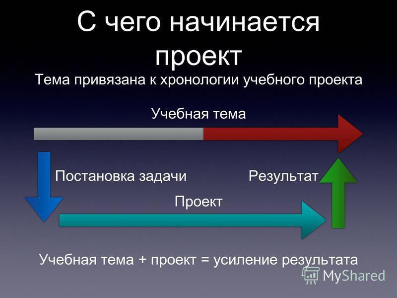 С чего начинается проект Тема привязана к хронологии учебного проекта Учебная тема Проект Учебная тема + проект = усиление результата Постановка задачи Результат