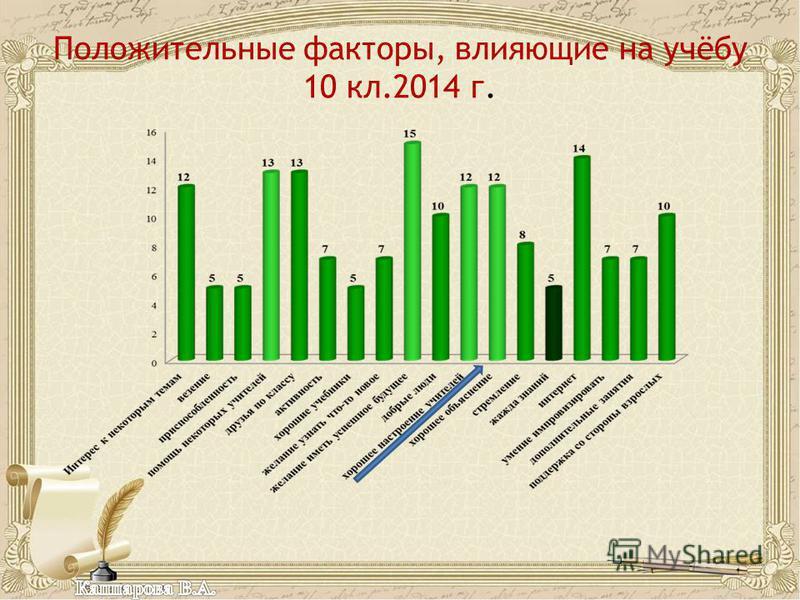 Положительные факторы, влияющие на учёбу 10 кл.2014 г.