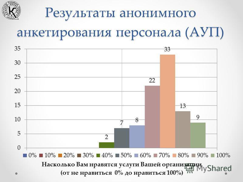 Результаты анонимного анкетирования персонала (АУП)