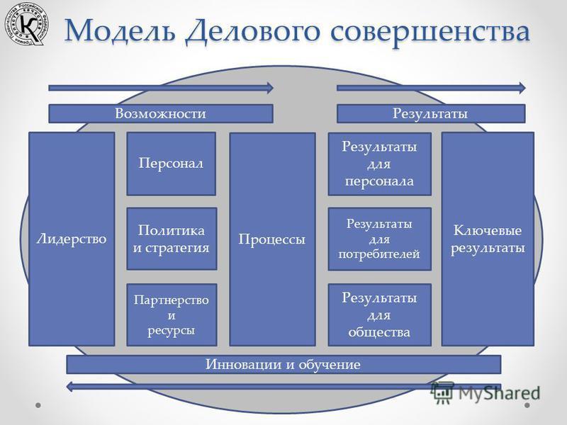 Модель Делового совершенства Возможности Результаты Инновации и обучение Лидерство Персонал Политика и стратегия Партнерство и ресурсы Процессы Результаты для персонала Результаты для потребителей Результаты для общества Ключевые результаты