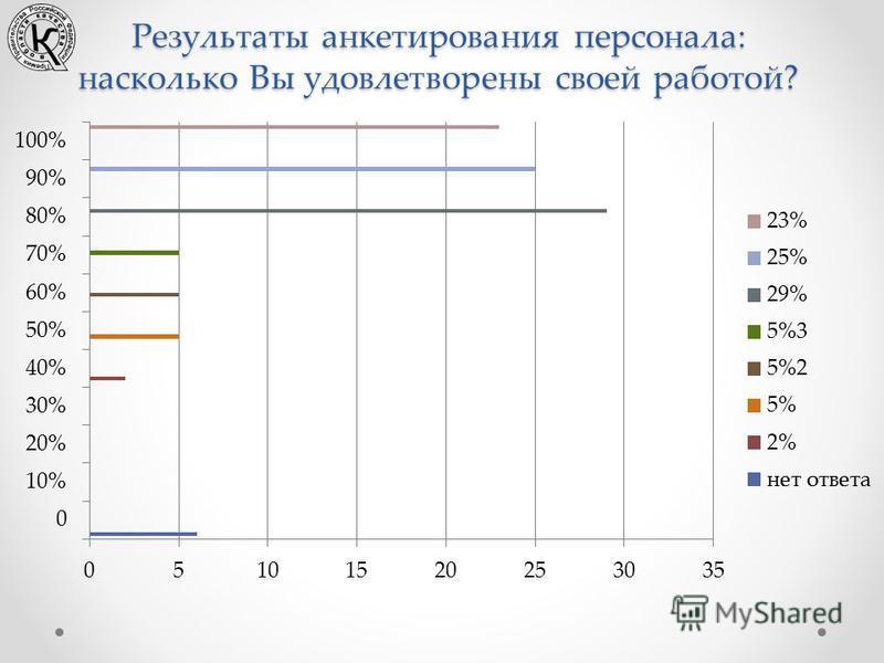 Результаты анкетирования персонала: насколько Вы удовлетворены своей работой?