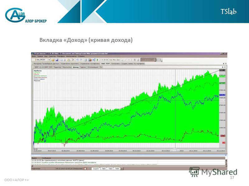 17 ООО «АЛОР +» Вкладка «Доход» (кривая дохода) TSlab