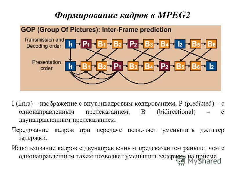 Формирование кадров в MPEG2 I (intra) – изображение с внутрикадровым кодированием, Р (predicted) – с однонаправленным предсказанием, В (bidirectional) – с двунаправленным предсказанием. Чередование кадров при передаче позволяет уменьшить джиттер заде