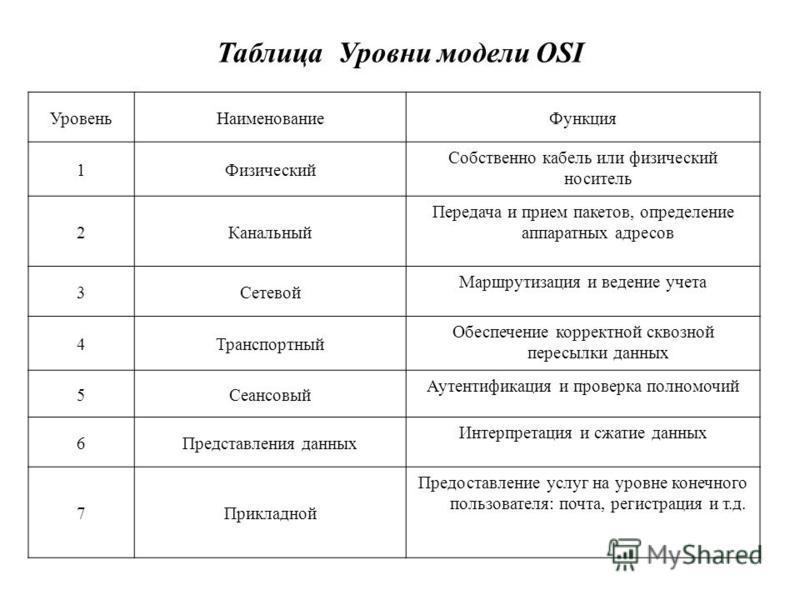 Таблица Уровни модели OSI Уровень НаименованиеФункция 1Физический Собственно кабель или физический носитель 2Канальный Передача и прием пакетов, определение аппаратных адресов 3Сетевой Маршрутизация и ведение учета 4Транспортный Обеспечение корректно