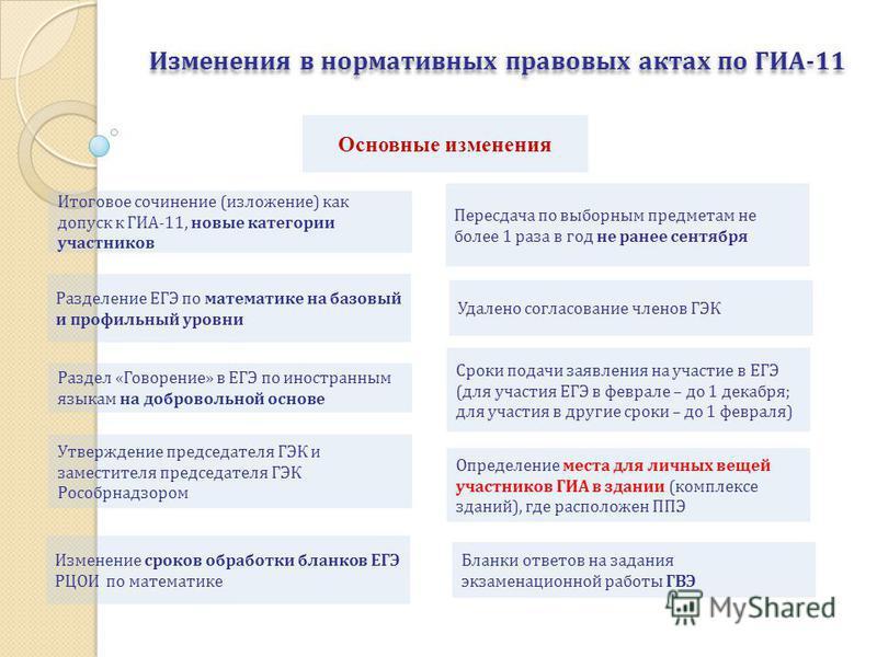 Изменения в нормативных правовых актах по ГИА-11 Итоговое сочинение (изложение) как допуск к ГИА-11, новые категории участников Раздел «Говорение» в ЕГЭ по иностранным языкам на добровольной основе Пересдача по выборным предметам не более 1 раза в го