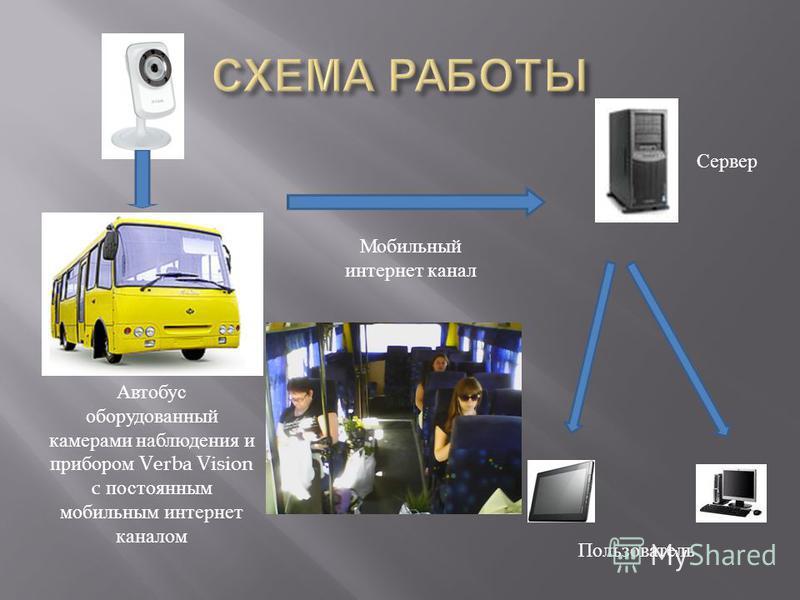 Автобус оборудованный камерами наблюдения и прибором Verba Vision c постоянным мобильным интернет каналом Мобильный интернет канал Пользователь Сервер
