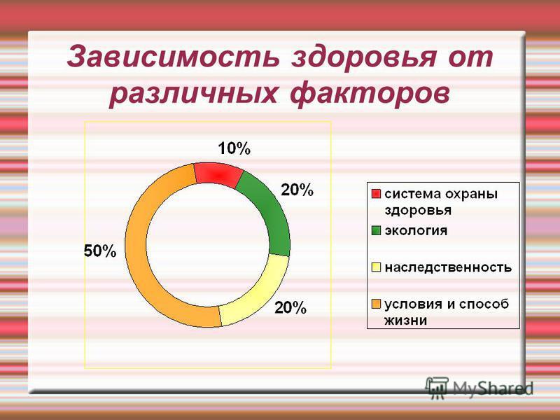 Зависимость здоровья от различных факторов