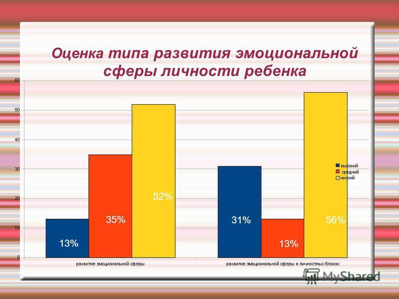 Оценка типа развития эмоциональной сферы личности ребенка 13% 35% 52% 31% 13% 56%