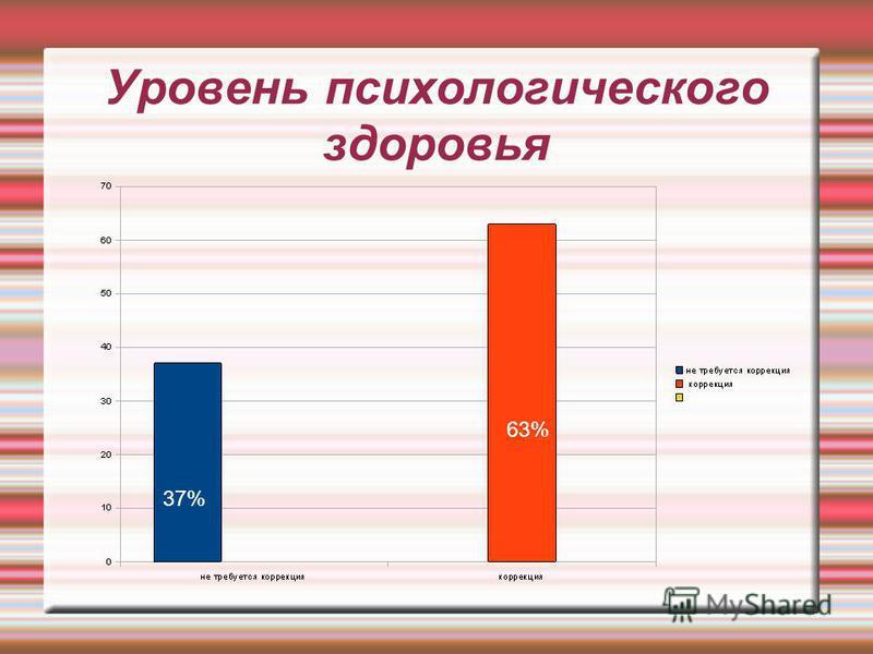 Уровень психологического здоровья 37% 63%