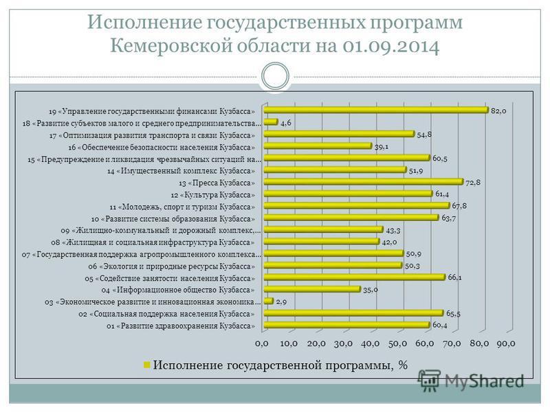 Исполнение государственных программ Кемеровской области на 01.09.2014