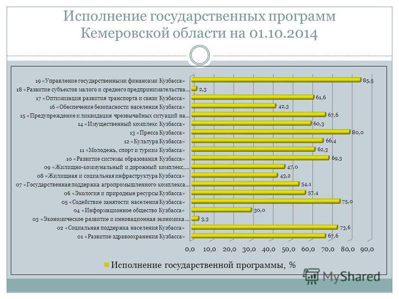 Исполнение государственных программ Кемеровской области на 01.10.2014