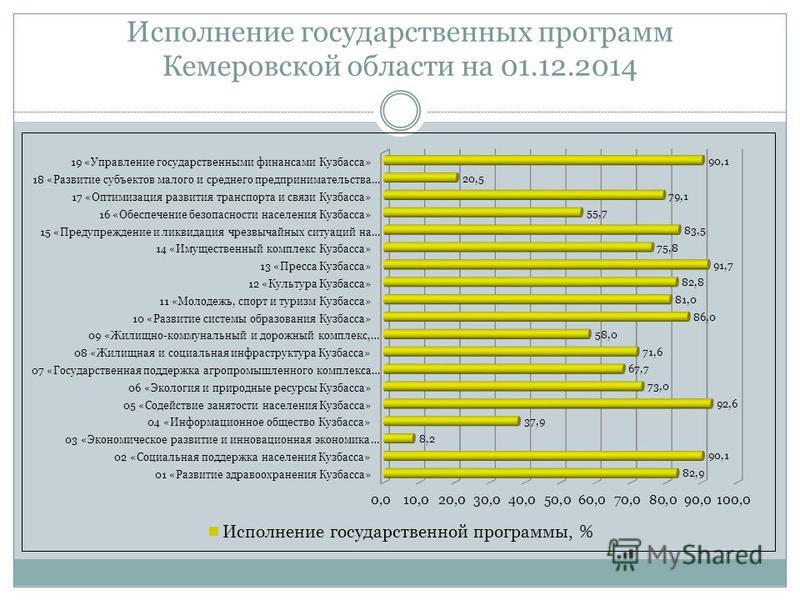 Исполнение государственных программ Кемеровской области на 01.12.2014
