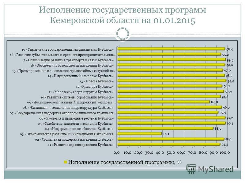 Исполнение государственных программ Кемеровской области на 01.01.2015