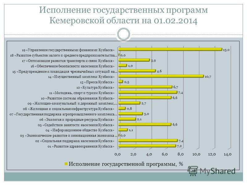 Исполнение государственных программ Кемеровской области на 01.02.2014