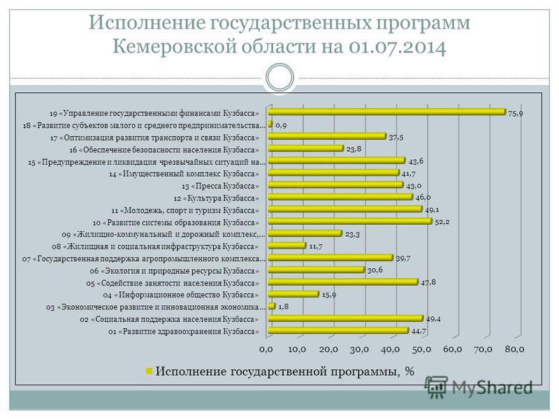 Исполнение государственных программ Кемеровской области на 01.07.2014