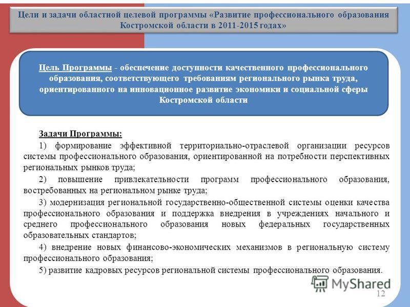 Цели и задачи областной целевой программы «Развитие профессионального образования Костромской области в 2011-2015 годах» Цель Программы - обеспечение доступности качественного профессионального образования, соответствующего требованиям регионального
