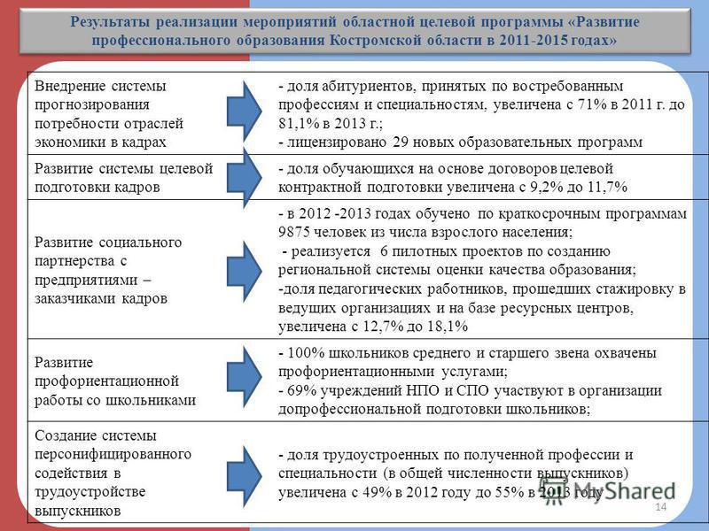 Результаты реализации мероприятий областной целевой программы «Развитие профессионального образования Костромской области в 2011-2015 годах» Внедрение системы прогнозирования потребности отраслей экономики в кадрах - доля абитуриентов, принятых по во