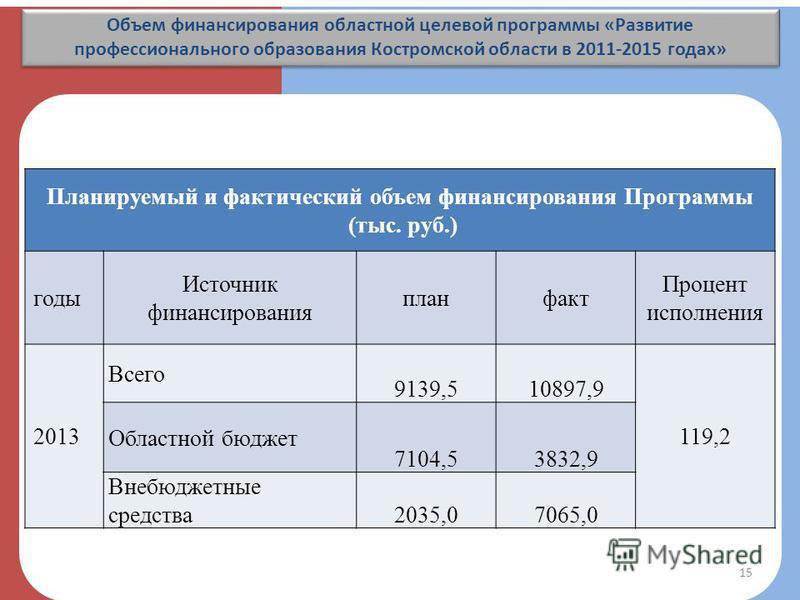 Объем финансирования областной целевой программы «Развитие профессионального образования Костромской области в 2011-2015 годах» Планируемый и фактический объем финансирования Программы (тыс. руб.) годы Источник финансирования планфакт Процент исполне