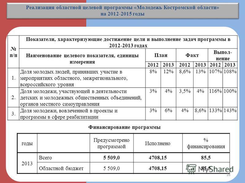 Реализация областной целевой программы «Молодежь Костромской области» на 2012-2015 годы Реализация областной целевой программы «Молодежь Костромской области» на 2012-2015 годы годы Предусмотрено программой Исполнено % финансирования 2013 Всего 5 509,