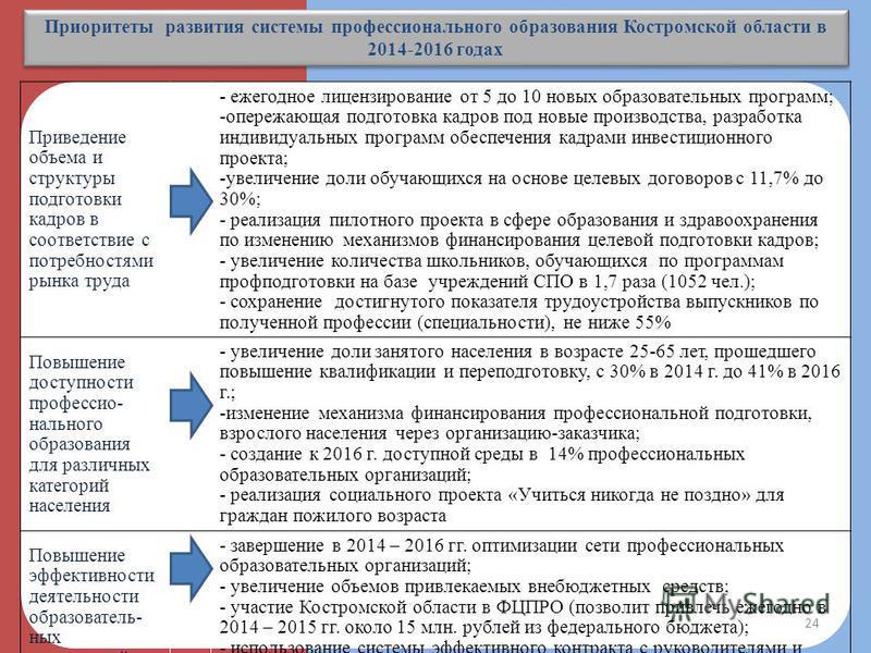Приоритеты развития системы профессионального образования Костромской области в 2014-2016 годах Приведение объема и структуры подготовки кадров в соответствие с потребностями рынка труда - ежегодное лицензирование от 5 до 10 новых образовательных про