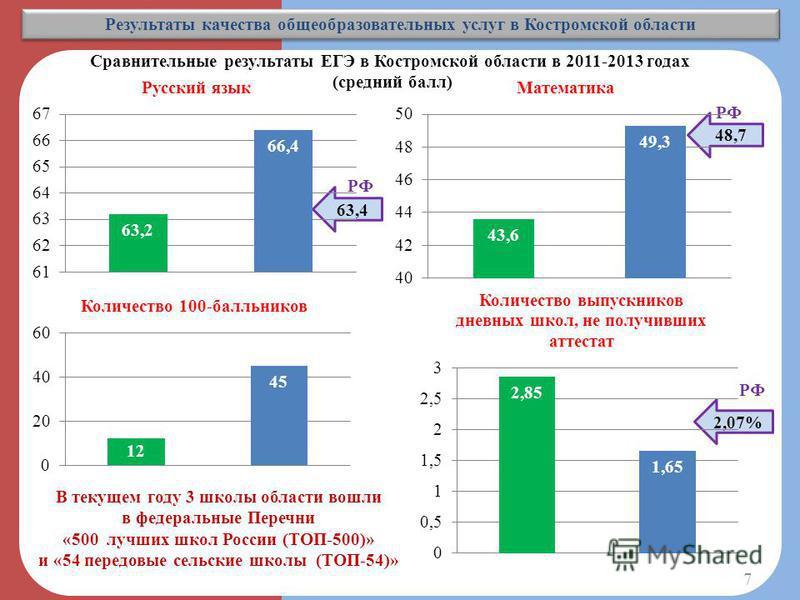 Результаты качества общеобразовательных услуг в Костромской области 63,4 48,7 РФ Сравнительные результаты ЕГЭ в Костромской области в 2011-2013 годах (средний балл) 2,07% РФ В текущем году 3 школы области вошли в федеральные Перечни «500 лучших школ