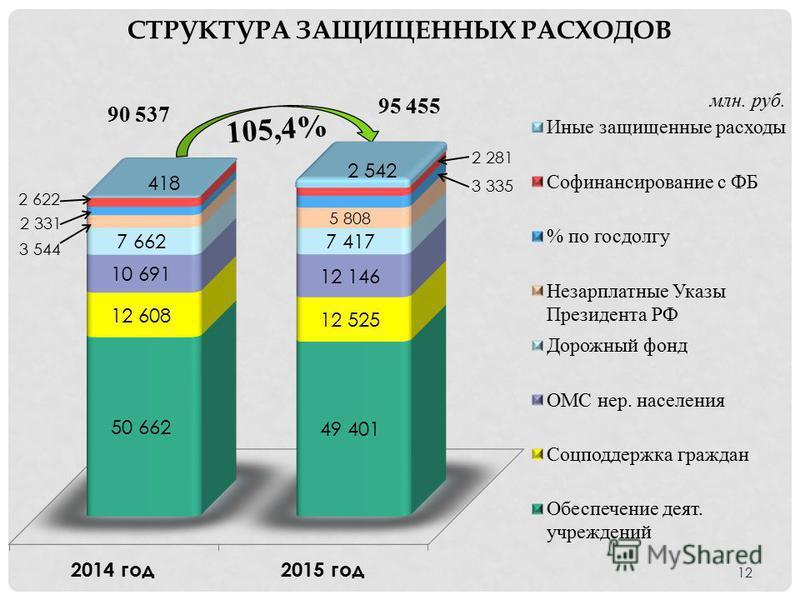 СТРУКТУРА ЗАЩИЩЕННЫХ РАСХОДОВ млн. руб. 105,4% 12