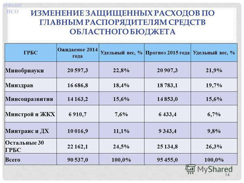 ИЗМЕНЕНИЕ ЗАЩИЩЕННЫХ РАСХОДОВ ПО ГЛАВНЫМ РАСПОРЯДИТЕЛЯМ СРЕДСТВ ОБЛАСТНОГО БЮДЖЕТА МФиНП НСО 14 ГРБС Ожидаемое 2014 года Удельный вес, %Прогноз 2015 года Удельный вес, % Минобрнауки 20 597,322,8%20 907,321,9% Минздрав 16 686,818,4%18 783,119,7% Минсо