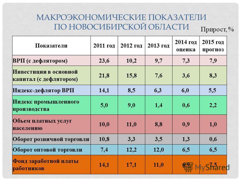 МАКРОЭКОНОМИЧЕСКИЕ ПОКАЗАТЕЛИ ПО НОВОСИБИРСКОЙ ОБЛАСТИ Прирост, % Показатели 2011 год 2012 год 2013 год 2014 год оценка 2015 год прогноз ВРП (с дефлятором)23,610,29,77,37,9 Инвестиции в основной капитал (с дефлятором) 21,815,87,63,68,3 Индекс-дефлято